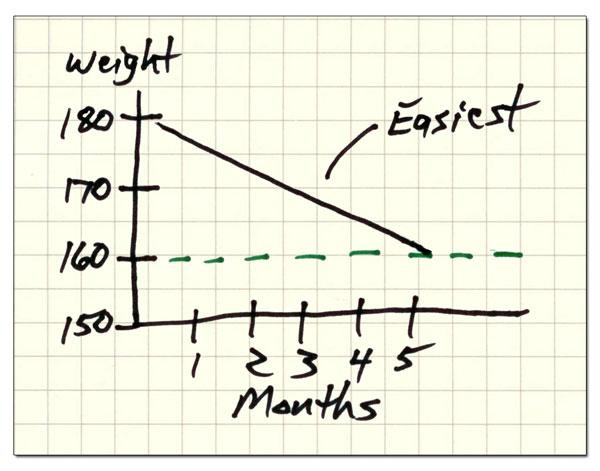 Weight Loss Chart - Easiest