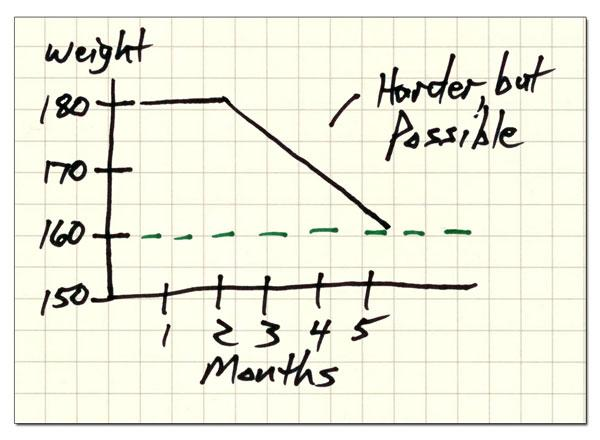 Weight Loss Chart - Harder, but Possible