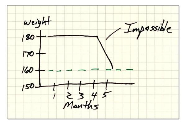 Weight Loss Chart - Impossible