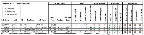 Job Summary Report