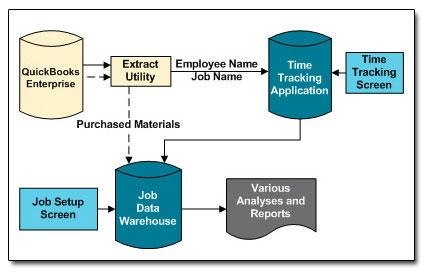Time Tracking Application