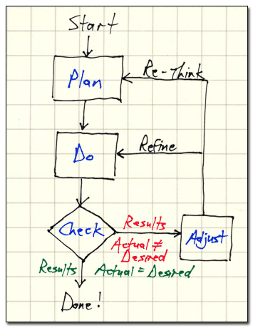 Plan-Do-Check-Adjust Process Diagram