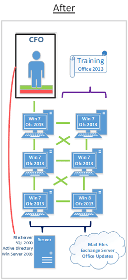 Diagram of System after Office 365