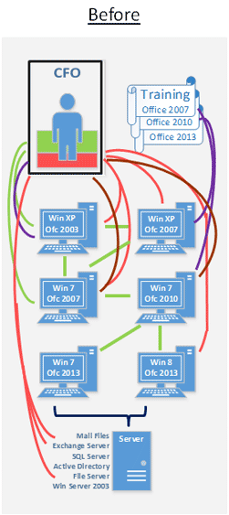 Diagram of System before Office 365
