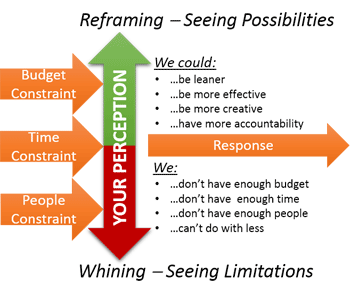 diagram on how to reframe your thinking