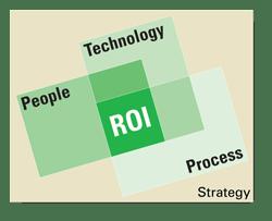 roi strategy web