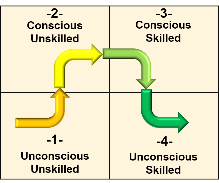 Learning Process Diagram