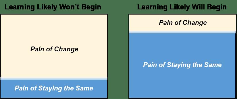 painchange