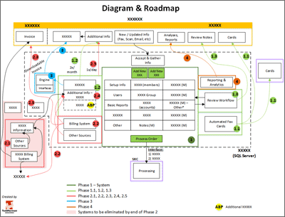 Image of Client Roadmap