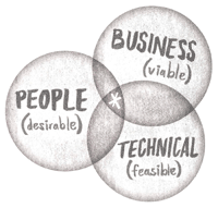 Venn Diagram - Business, People, Technical