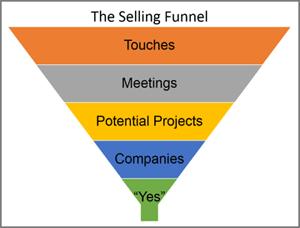 salesfunnel web