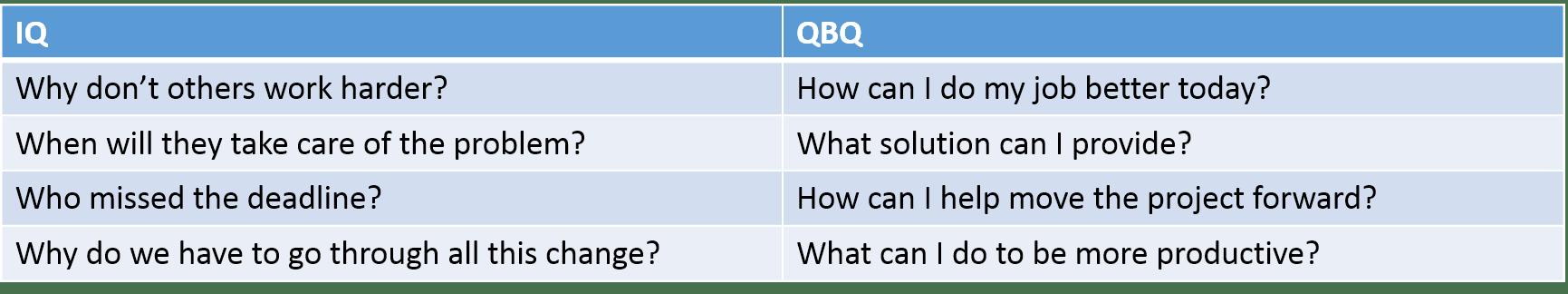 QBQ table