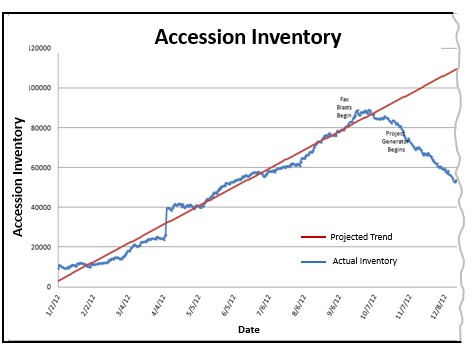 Accession Inventory graph