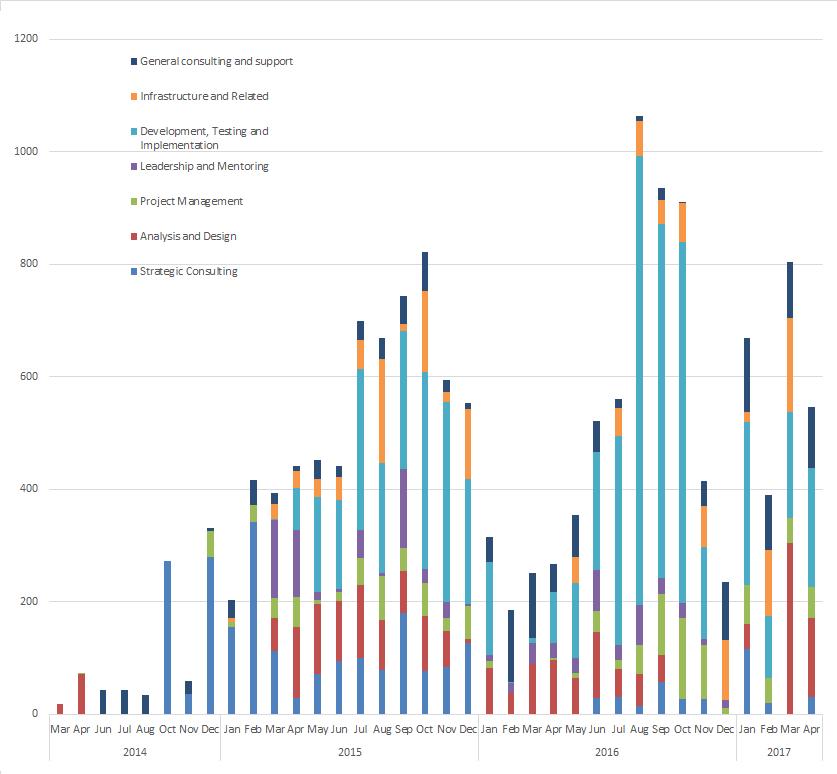 Chart 2.2