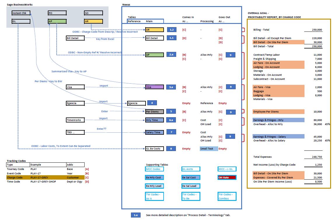 Complex diagram 3.3