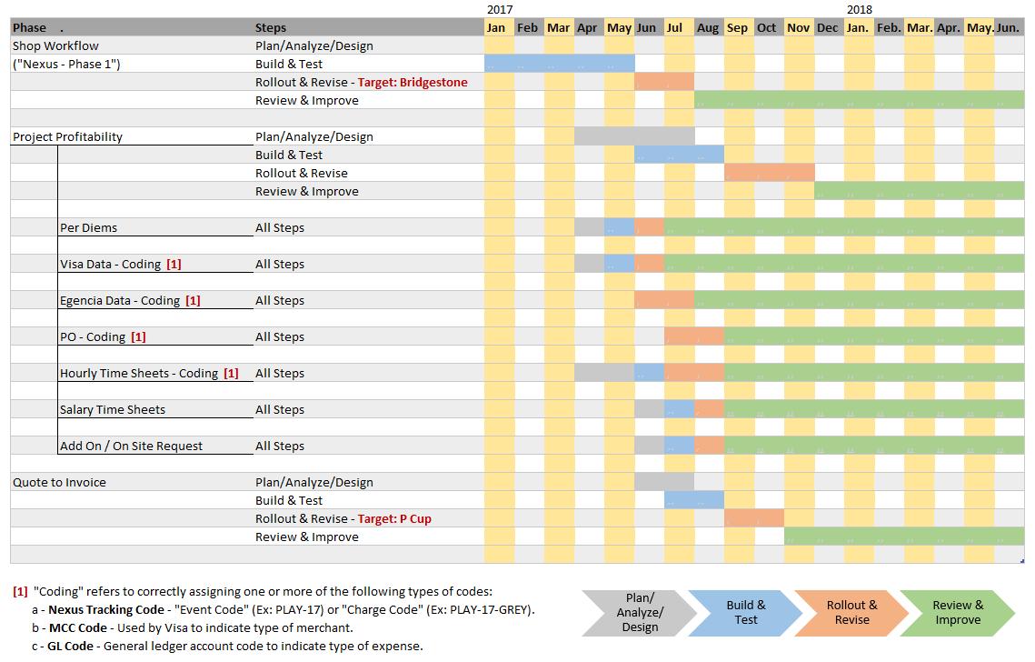Gantt Chart 1.2