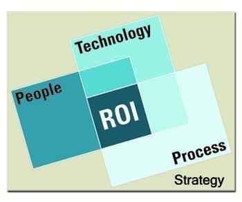 ROI Venn Diagram People, Process, Technology