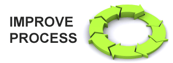 Improve Process - green arrows point around in a circle