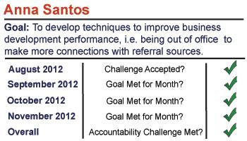Anna Santos's Challenge Success Status