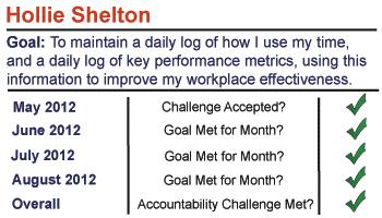 Hollie Shelton's Challenge Success Status